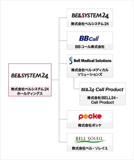株式 会社 ベル システム 24 ホールディングス