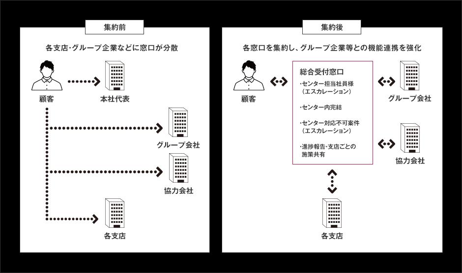 コールセンター業種別ソリューション            受電集約コンサルティング